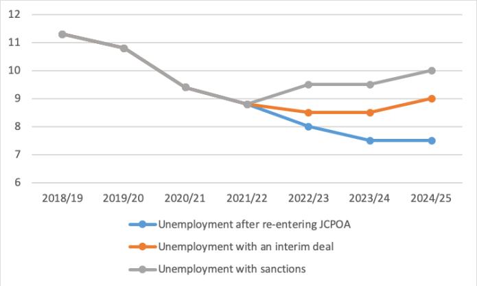 Unemployment outlook in different scenarios