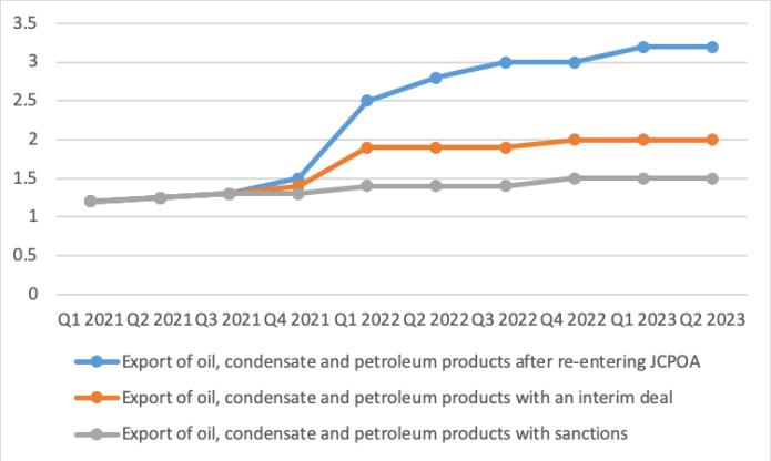 Petroleum exports outlook in different scenarios