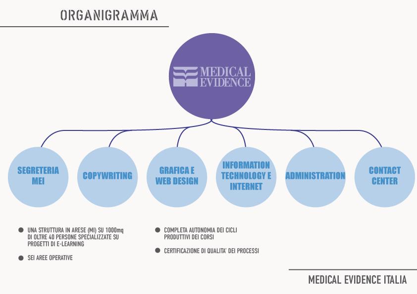 ORGANIGRAMMA MEDICAL EVIDENCE ITALIA