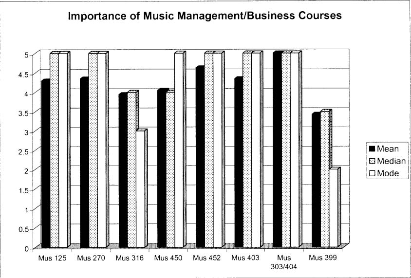 Marcone, Stephen (2004). The Opinions of Music Management