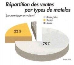 diagramme répartition des ventes de matelas