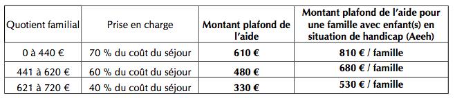Petit Credit Sans Justificatif Rapide Rsa Chomeur Petit Revenu Meilleure Banque
