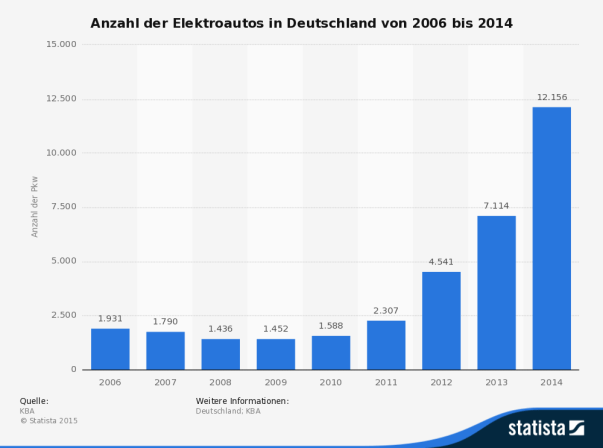 Die Statistik zeigt die Anzahl der Elektroautos in Deutschland in den Jahren von 2006 bis 2014. Ein Elektrofahrzeug ist ein Verkehrsmittel, das mit elektrischer Energie angetrieben wird. Das Mobilitätsverhalten der Menschen im Umgang mit solchen Elektrofahrzeugen ist Gegenstand der Elektromobilität. Am 1. Januar 2006 gab es 1.931 Elektroautos in Deutschland. Quelle: Statista