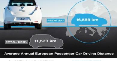 Mit dem Elektroauto Nissan Leaf werden mehr Kilometer als mit Verbrennern gefahren Infografik. Bildquelle: Nissan