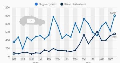 Deutsche kaufen trotz günstigen Ölpreis mehr Elektroautos