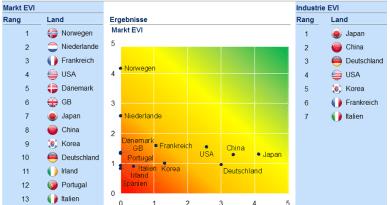 Ergebnisse des aktuellen Electric Vehicle Index (Juli 2015) von McKinsey. Bildquelle: McKinsey