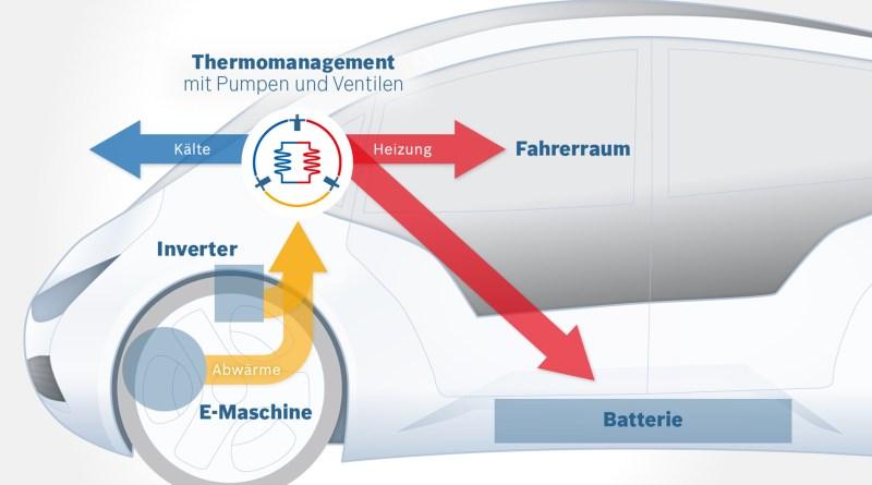 Intelligentes Klimamanagement von Bosch Mit dieser Technologie sind bis zu 25 Prozent mehr Reichweite im winterlichen Stadtbetrieb möglich, ohne dass die Batterie verändert wird. Das neue Klimamanagement verteilt Wärme und Kälte rein über das Kühlwasser. Das Prinzip der Wärmepumpe kennen die Verbraucher von ihrem Kühlschrank. Bildquelle: Bosch