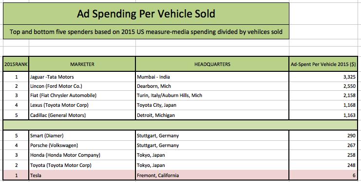 So viel investieren die Autohersteller pro verkauftes Fahrzeug in die Werbung. Bildquelle: Global Equities