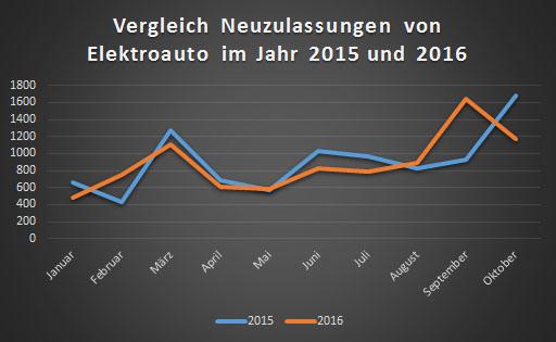 Im Oktober waren 1167 Elektroautos unter den Neuzulassungen. Zahlen vom Kraftfahrtbundesamt