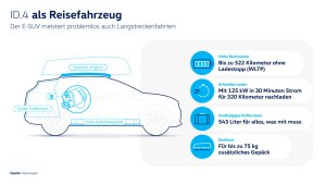 Das Elektroauto VW ID.4 ist ein Auto für alle Fälle. Bildquelle: VW AG