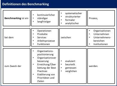 Benchmarking Konzept