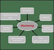 Monitoring im Flugbetrieb