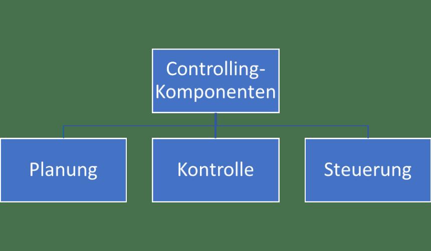 ebook Controlling Komponenten
