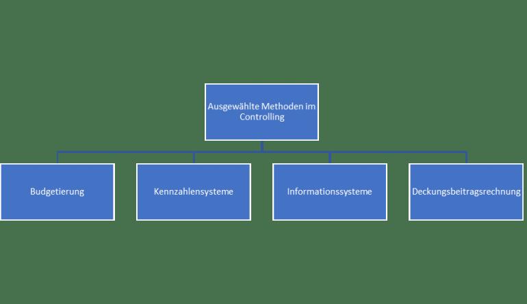 ebook Methoden im Controlling