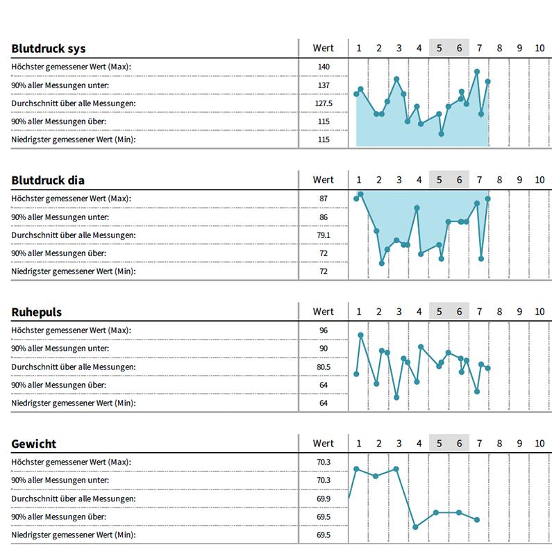 Gesundheitstagebuch - Messungen