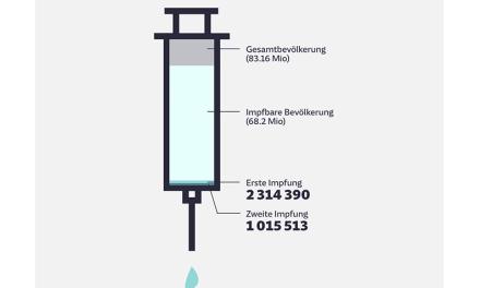 Ab wann können Sie mit einem Impftermin rechnen?