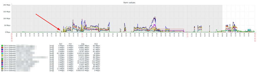 Zabbix Citrix Gateway Throughput Monitoring Graph