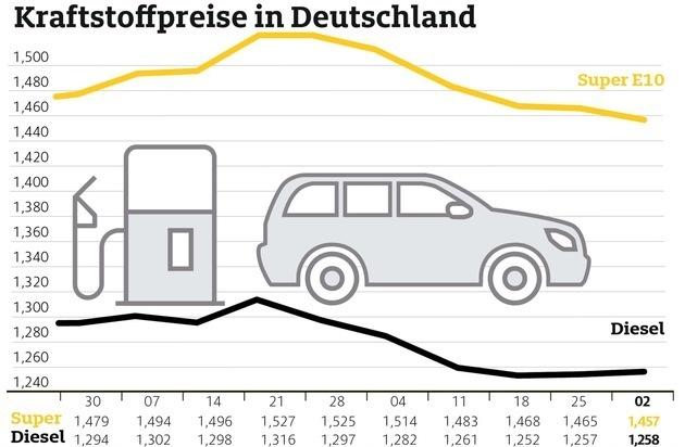 Benzin etwas günstiger. Diesel fast unverändert