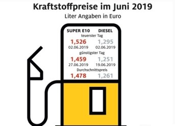 Tanken im Juni 2019 wieder etwas billiger