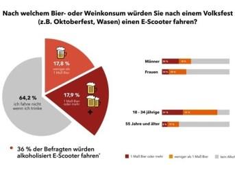 36 Prozent würden betrunken E-Scooter fahren