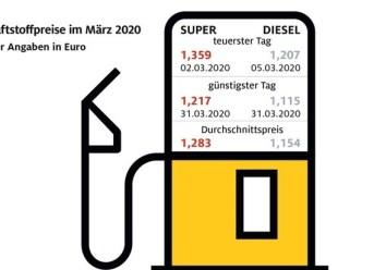 Kraftstoffpreise sinken weiter