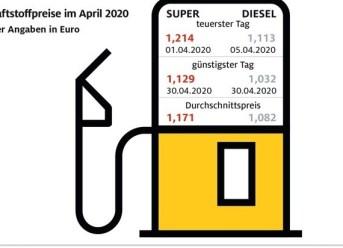 Benzin so günstig wie zuletzt 2009
