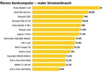 Kosten für E-Autos