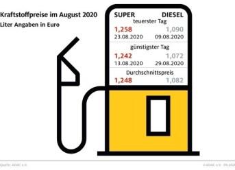 Tanken im August 2020