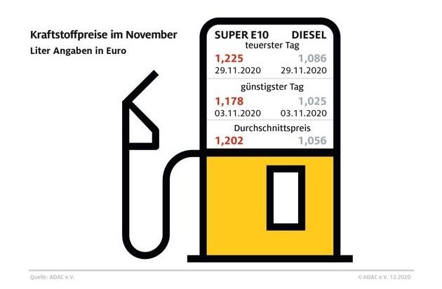Benzin im November 2020
