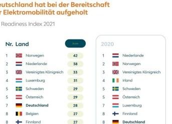EV Readiness Index 2021