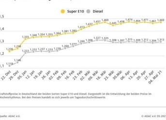 Benzin und Diesel Preis