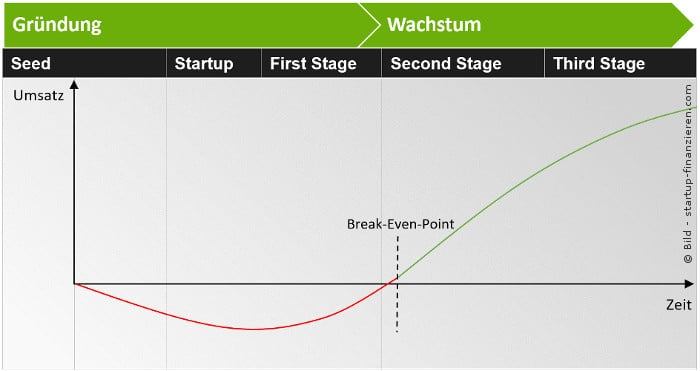 Lebenszyklus eines Unternehmens