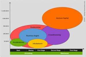 Finanzierungsarten für Gründer