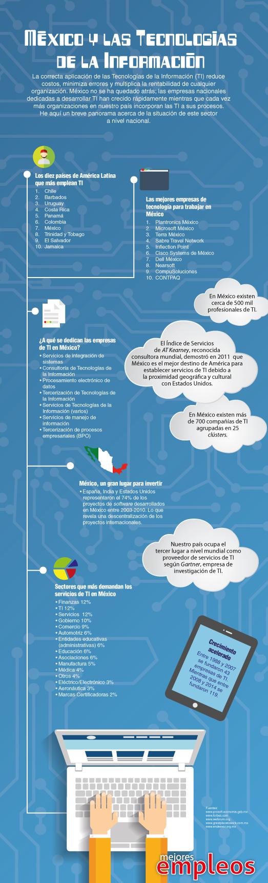 Infografía-TIWeb