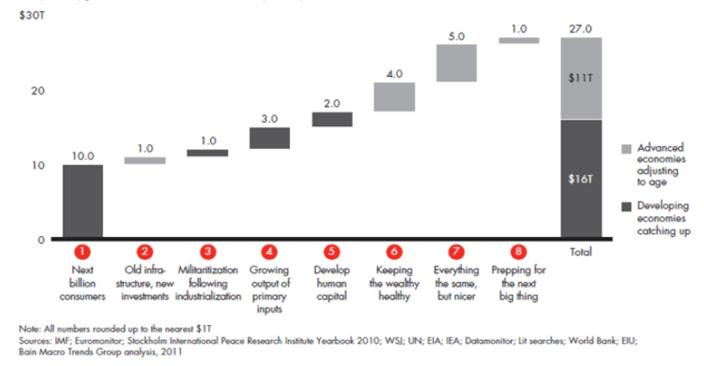 Cascade/Waterfall Chart for Eight Trillion Dollar Trends