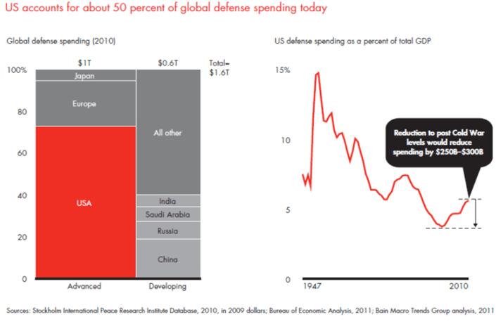 Marimekko Chart showing US is 50% of Defense Spending