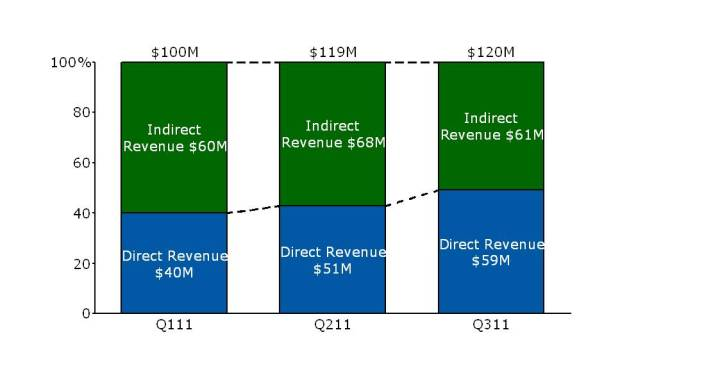 Bar Chart of Direct and Indirect Revenue by Quarter
