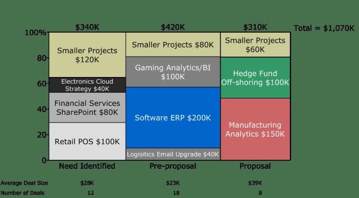 Marimekko Chart of Technology Sales Pipeline