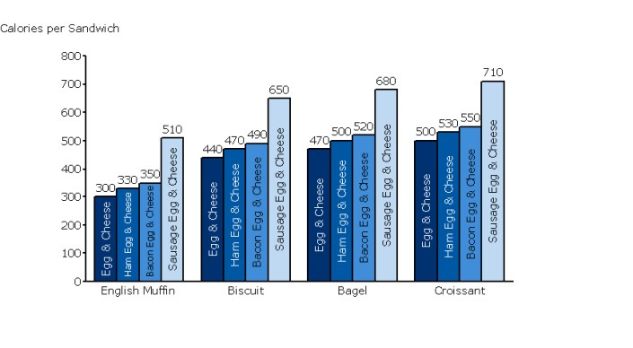 Cluster Bar Chart of Calories by Sandwich Type