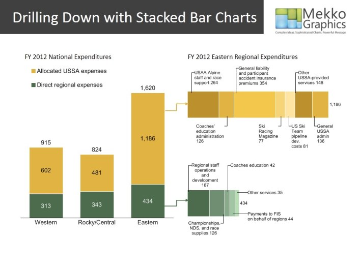 Stacked Bar Charts for Drilling Down