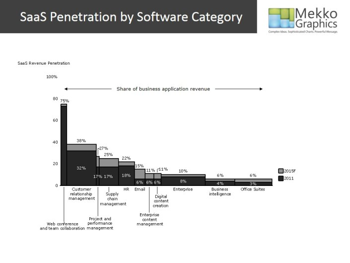 Bar Mekko of SaAS Penetration by Category