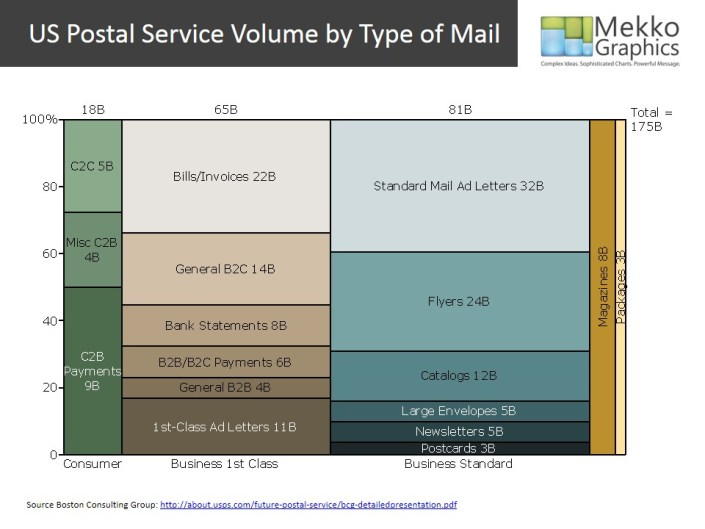 Marimekko of U.S. Postal Volume by Type