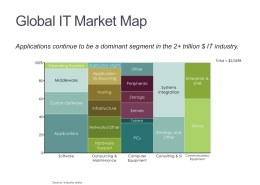 Marimekko Chart of IT Spending by Category and Type