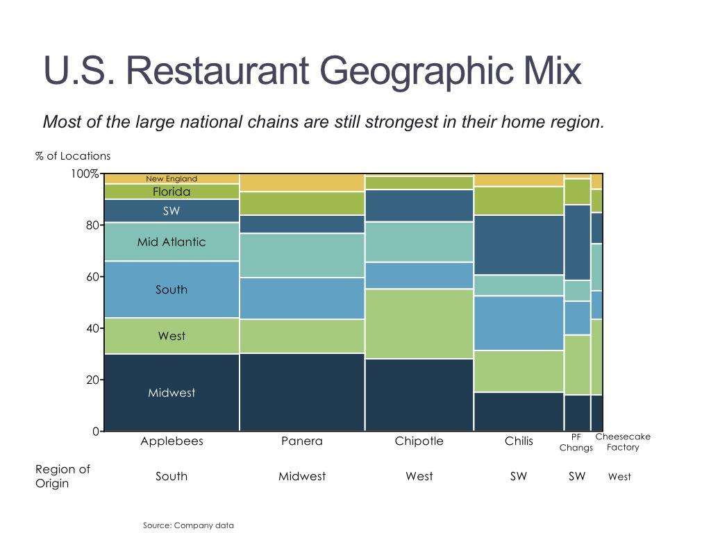 Marimekko Chart/Mekko Chart | Mekko Graphics