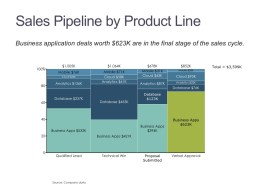 Marimekko Chart of Sales Pipeline by Deal Stage