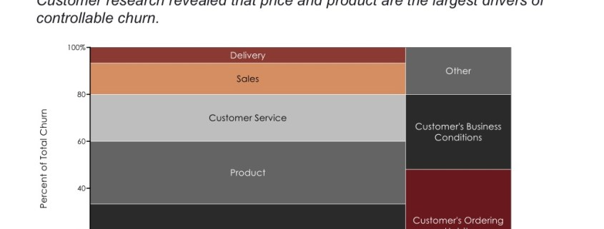 Marimekko Chart of Customer Churn Drivers