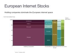 Marimekko Chart of European Internet Stocks by Category