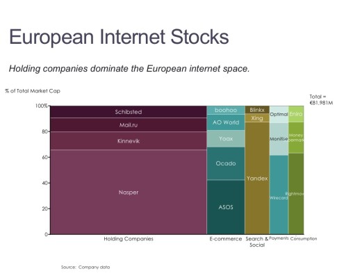 Marimekko Chart of European Internet Stocks by Category