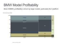 Marimekko Chart of BMW Profitability by Series and Model