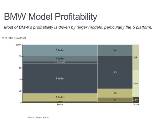 Marimekko Chart of BMW Profitability by Series and Model